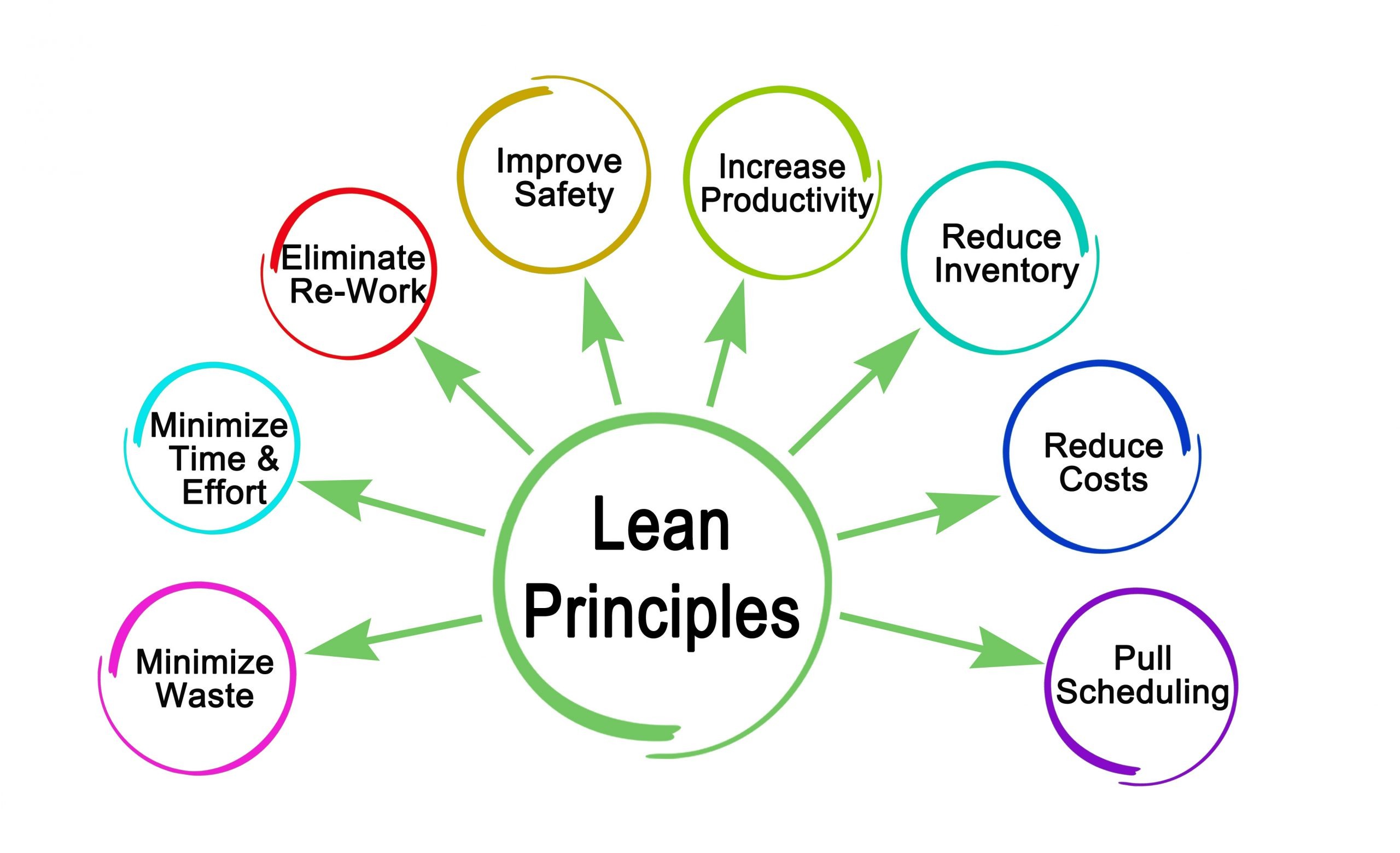 Eight Principles of Lean Methodology